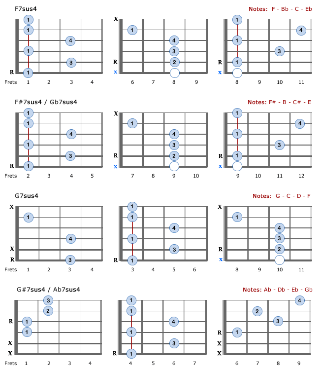 Major 7th Chords